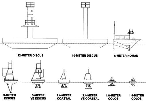 Buoy Types